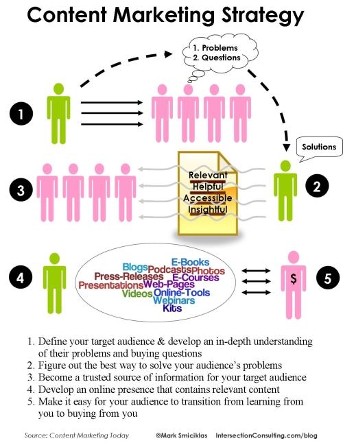 A szövegírás marketing stratégiája