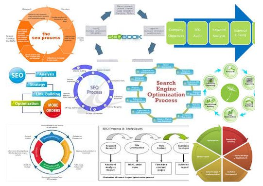 A keresőoptimalizálás egy organikus rendszer